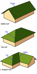 Laying up roof trusses: Roof truss principles A diagram demonstrating  common roof shapes; Gable