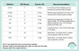 Essential Oil Dilution Chart For Kids Eo Dilution Chart A Blossoming Life