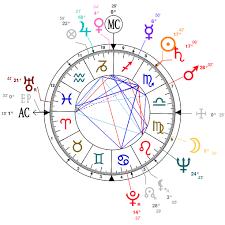 Astrology And Natal Chart Of Richard Burton Born On 1925 11 10