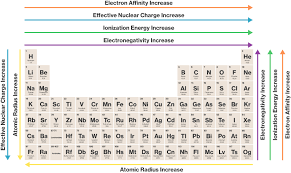 Trends In The Periodic Table Course Hero