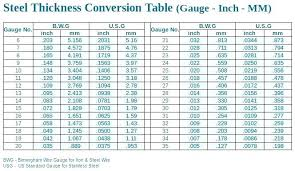 73 Methodical Inches To Millimeters Chart Pdf