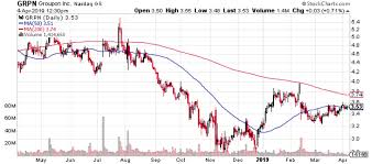 Chart House Groupon Groupon Inc Grpn Stock Could Be On The Verge Of Huge Gains