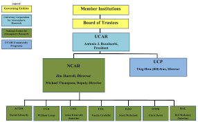heardhomecom marvelous organization chart nlrb engaging nlrb heardhomecom likable ncar organization chart national center for atmospheric research appealing ncar organization chart and ravishing iq score chart by