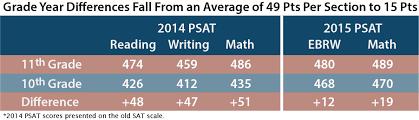 Problems With New Psat Part 2 Score Discrepancies Compass