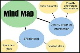 the ultimate essay checklist scribendi a mind map about organizing information
