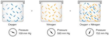 total pressure equation chemistry. dalton\u0027s law of partial pressures total pressure equation chemistry