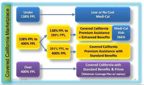 Covered California Income Guidelines Chart 2016 Individual Health Insurance Eligibility Covered California