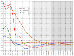 China Total Fertility Rate 1950 2100