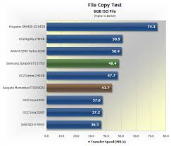 Budget Sub 150 Solid State Drive Round Up Benchmarks