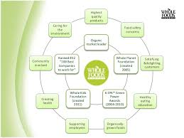 Whole Foods Organizational Structure Chart Whole Foods Market Goes Global