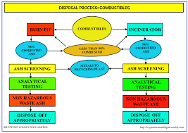 Waste Management Process Flow Diagrams Kryptone