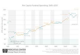 Federal Spending By President Chart Per Capita Federal Spending Continues To Grow Mercatus Center