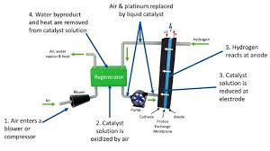 hydrogen the car fuel of the future bbc news flowcath diagram