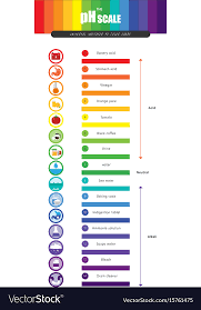 Universal Indicator Ph Color Chart Ph Scale Universal Indicator Ph Color Chart Vector Image