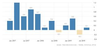 Germany Gdp Growth Rate 2019 Data Chart Calendar