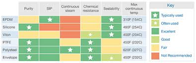 Gasket Chemical Compatibility Chart Biopure High Purity Platinum Cured Silicone Gaskets