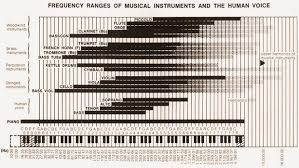 Musical Instrument Ranges Chart Musical Production Range In Hz