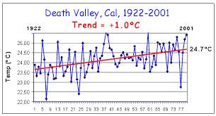 Death Valley Climate Chart Observed Trends In World Temperatures