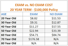Term Life Insurance Quotes No Medical Exam Classy Quotes Life Insurance Quotes No Medical Exam Canada