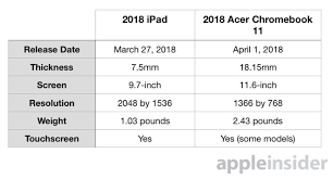 Compared 2018 Ipad Versus The Acer Chromebook 11 In The School