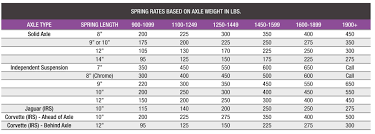 Coilover Spring Weight Chart Choosing Coilovers Do You Know Which Is Best For Your Car