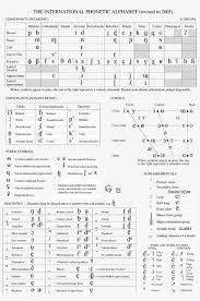 This ipa keyboard allows you to type phonetic transcriptions of words in all languages. The International Phonetic Alphabets Chart Ipa Ipa Chart 2016 Free Transparent Png Download Pngkey