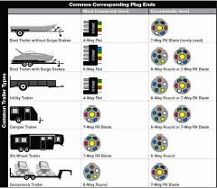 7 way plug wiring diagram 7 pin trailer wiring diagram with brakes 7 way semi trailer plug wiring diagram at 7 Way Blade Wiring Diagram