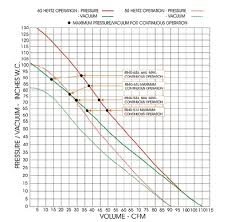 How To Read A Fan Curve Chart How To Interpret A Blower Fan Curve Articles Stanmech