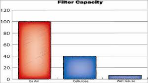 Air Filter Comparison Chart Amsoil Cold Air Induction Filters Replace K N