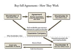 A When To Factors Creating Agreement Consider sell Buy 4 tqXFT1wxT