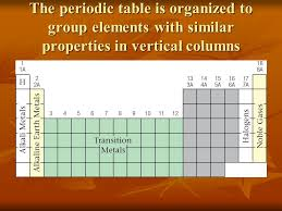 Atomic Structure and the Periodic Table - ppt download