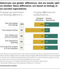 1 Americans Are Divided On Whether Differences Between Men