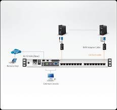 1 local remote share access 16 port cat 5 dual rail lcd kvm over 1 local remote share access 16 port cat 5 dual rail lcd kvm over ip switch daisy chain port kl1516ai aten lcd kvm switches