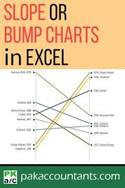 Excel Charts And Graphs Tutorial Making A Slope Chart Or Bump Chart In Excel How To Excel