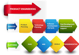Product Engineering Techtheme Solutions Inc Services Product Engineering