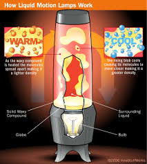 What's In A Lava Lamp