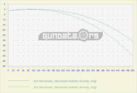 223 Vs 556 Ballistics Chart 223 Remington 5 56x45mm Nato Ballistics Gundata Org