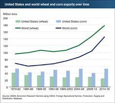 Corn Market Price Chart Usda Ers Charts Of Note