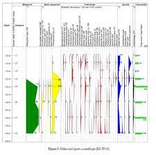 Jkr Sarawak Organisation Chart Development Of Tropical Lowland Peat Forest Phasic Community
