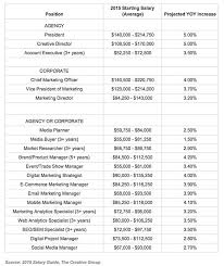 Salary Report Average Marketing Salary 2015 Salary Guide And Estimates