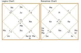 Free Navamsa Chart Analysis Online 2019