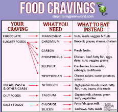 Food Cravings Chart Might Work For People With Better