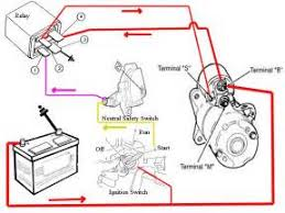 chevy cavalier starter wiring diagram  1999 chevy cavalier starter wiring diagram images chevy s10 fuse on 2000 chevy cavalier starter wiring