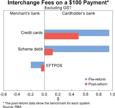 Interchange Fees Chart A Guide To The Card Payments System Reforms Bulletin
