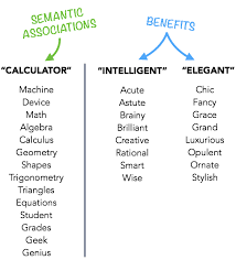c2 generate synonyms of the primary benefit