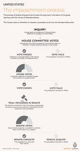 US House votes to send Trump impeachment articles to Senate | Donald Trump  News