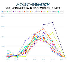 Utah Ski Resort Comparison Chart Mountainwatch Snow Depth Chart Ranking A Decades Worth Of
