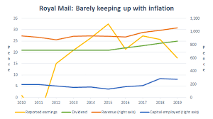 Royal Mails Dividend Yield Is 13 But I Still Wouldnt