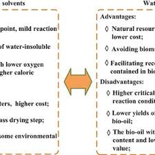 Advantages And Disadvantages Of Natural Gas The Advantages And Disadvantages Of Water And Organic Solvents As