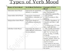 Verb Types Chart Types Of Verb Mood Chart Definition Examples And Exercise